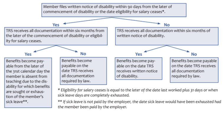 Disability Effective Date