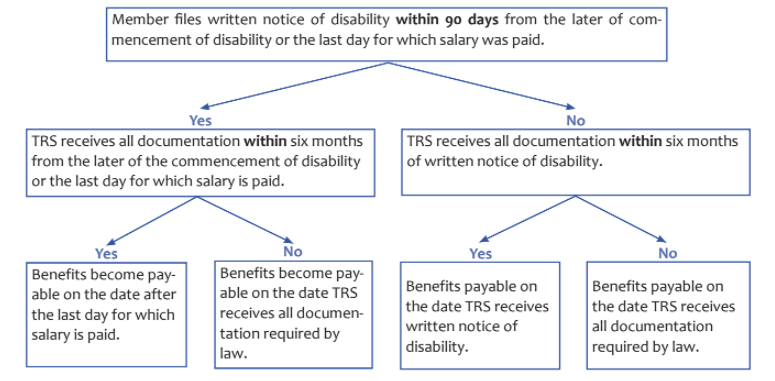 Occupational Disability Payment Dates