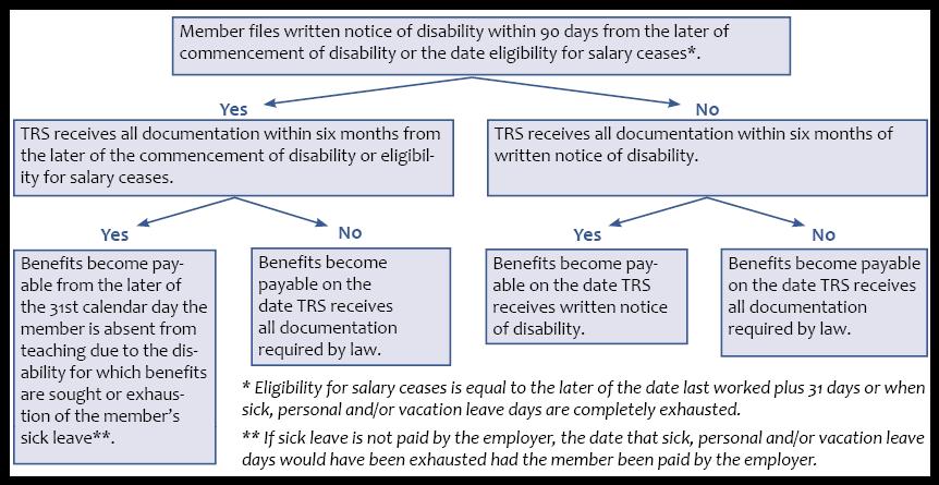 Chapter Thirteen: Disability Benefits | Teachers' Retirement