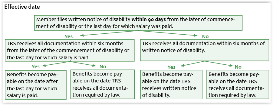 Occupational disability effective date